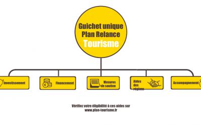 Panorama d'aides financières pour les acteurs du tourisme